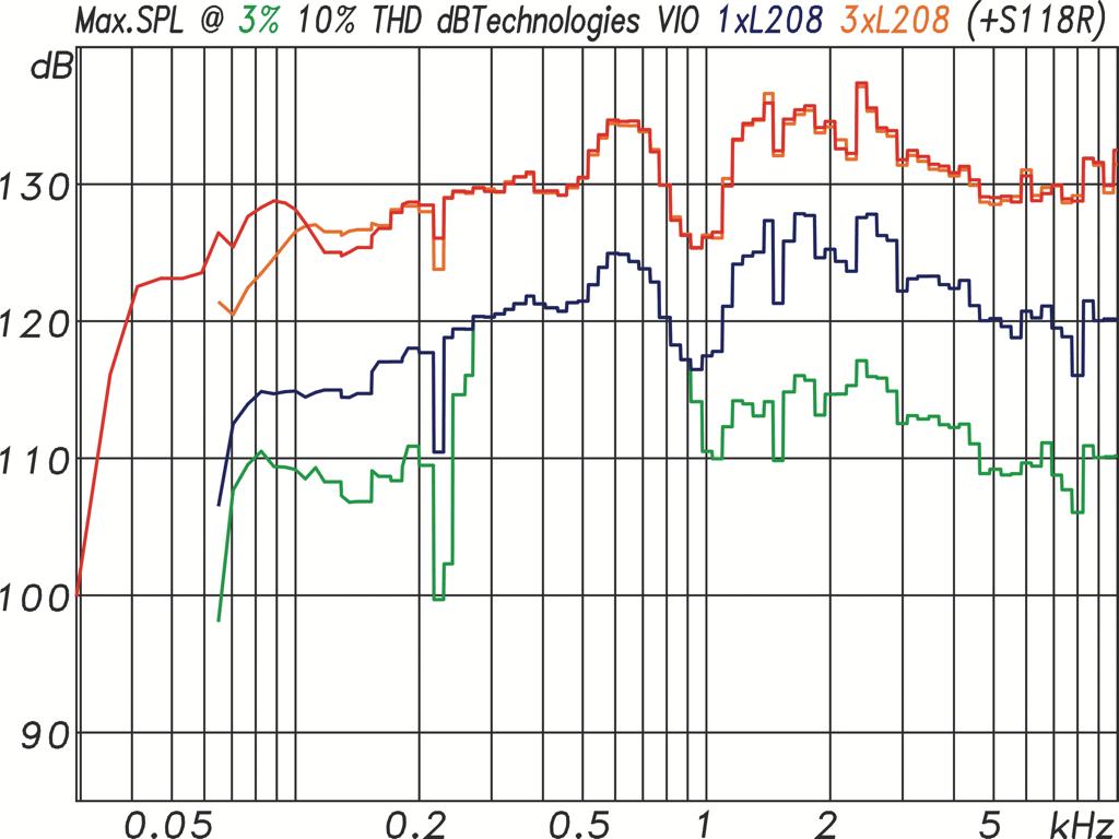 Maximalpegel mit Sinusburst-Signalen der Länge von 185 ms für eine einzelne L208 bei höchstens 3% (grün) und 10% (blau) THD. Maximalpegel für drei L208 bei höchstens 10% THD (orange) und für drei L208 mit S118R Subwoofer (rot) (Abb. 15)