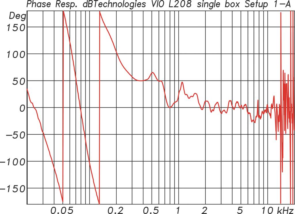 Phasengang der L208 mit Setup A-1. Die Trennung erfolgt mit FIR-Filtern linearphasig (Abb. 5)