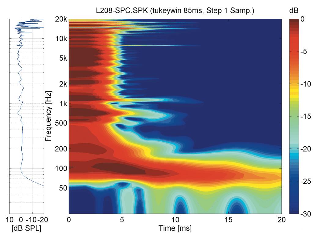 Spektrogramm der L208, zwischen 500 Hz und 1 kHz gibt es einige kleine Resonanzen in den Bandpasskammern (Abb. 6)
