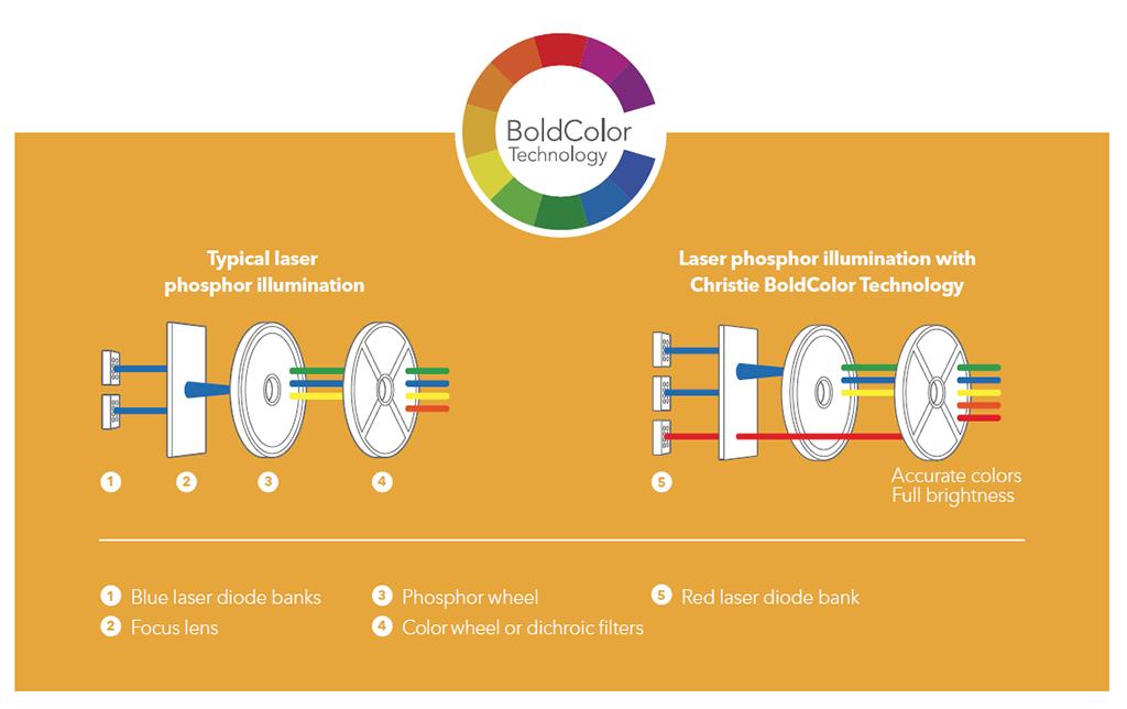 Grafik zur Christie BoldColor Technology