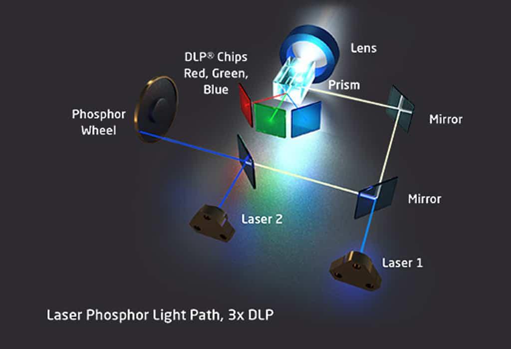Schema einer RGB-Laserprojektion