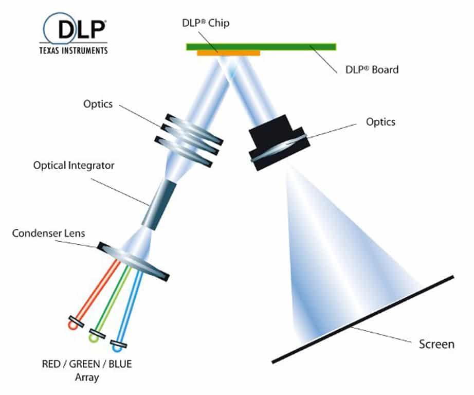 Schema einer LED-1-Chip-DLP-Laserprojektion