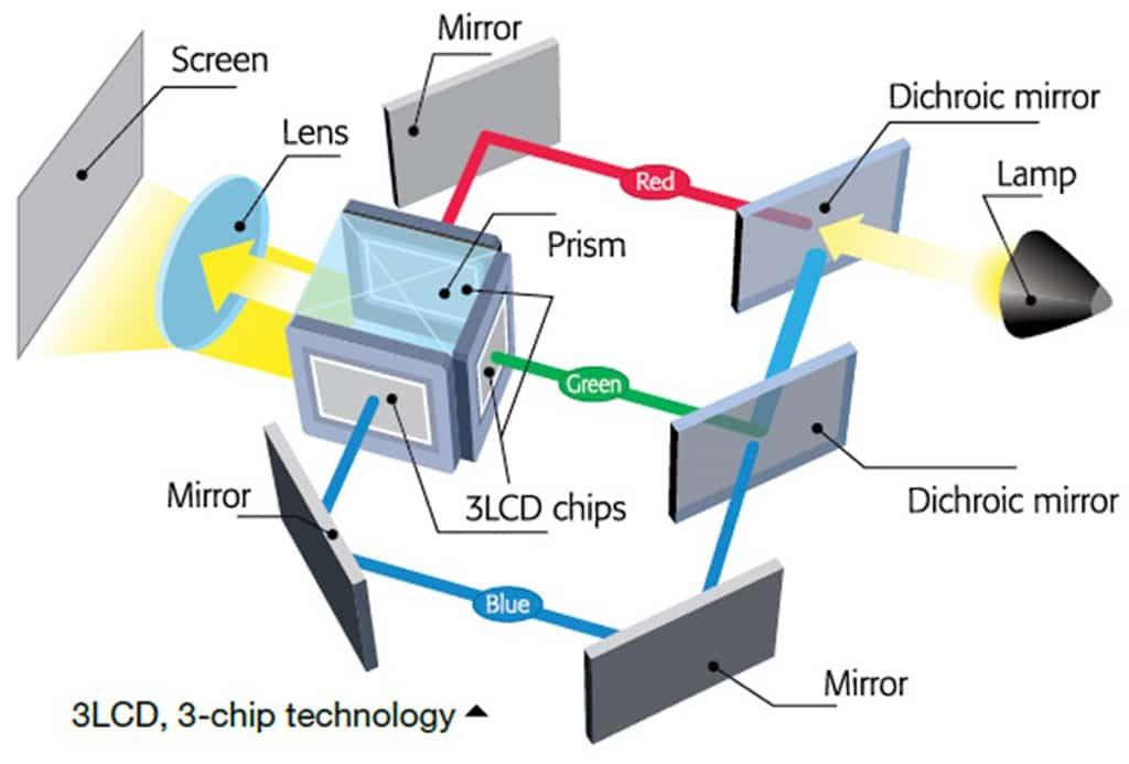 Schema einer 3-Chip-LCD-Projektion