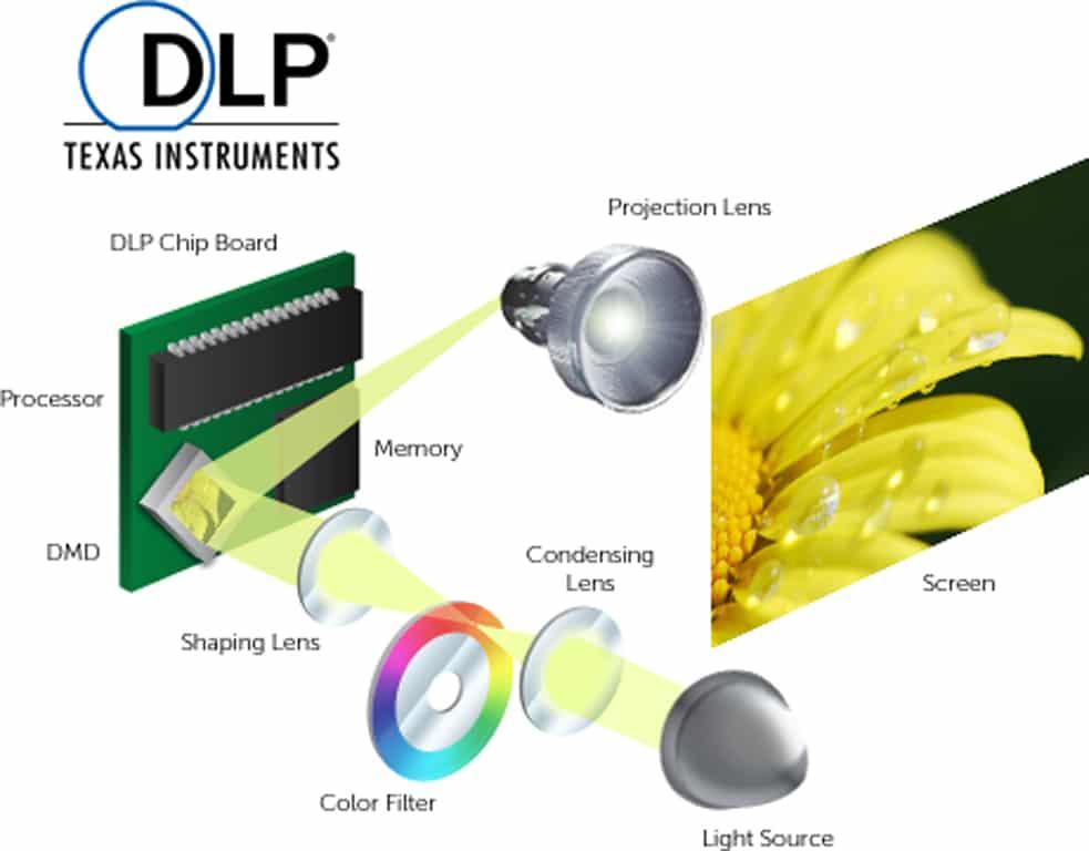 Schema der 1-Chip-DLP Projektoren