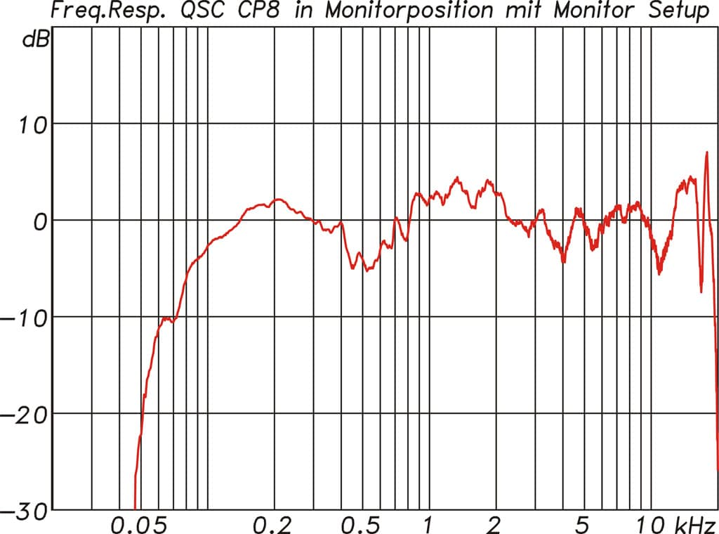 Messung: CP8 in Monitorposition