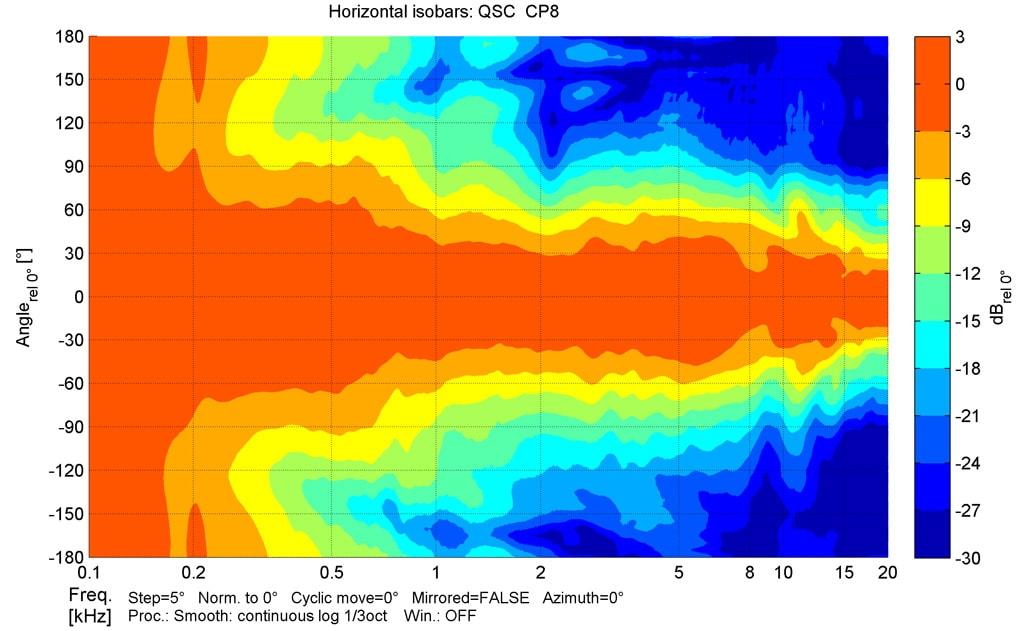 Messung: Horizontale Isobaren der CP8