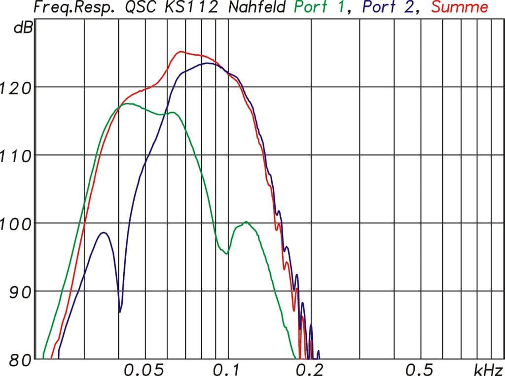 Nahfeldmessungen der QSC KS112