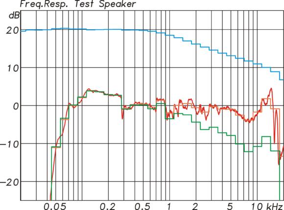 Frequenzgänge eines Testlautsprechers