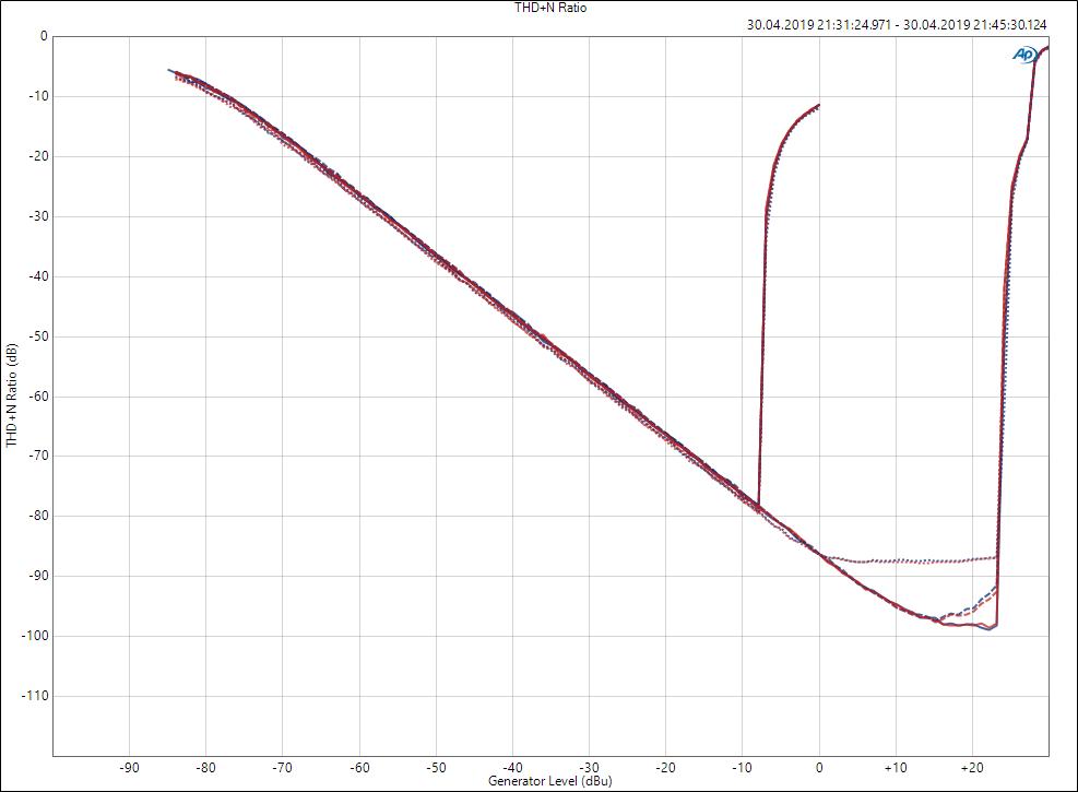 Messung THD+N Dante Interface AVIO