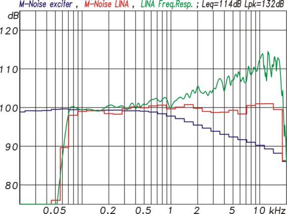 M-Noise-Messung einer einzelnen LINA