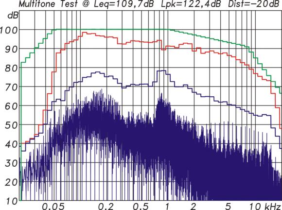 Multitonmessung mit 110 dB Leq