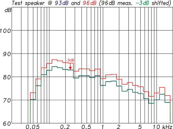 Messung mit M-Noise