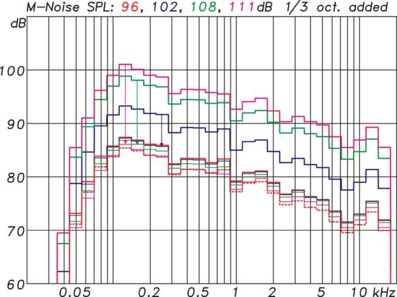 M-Noise Messungen