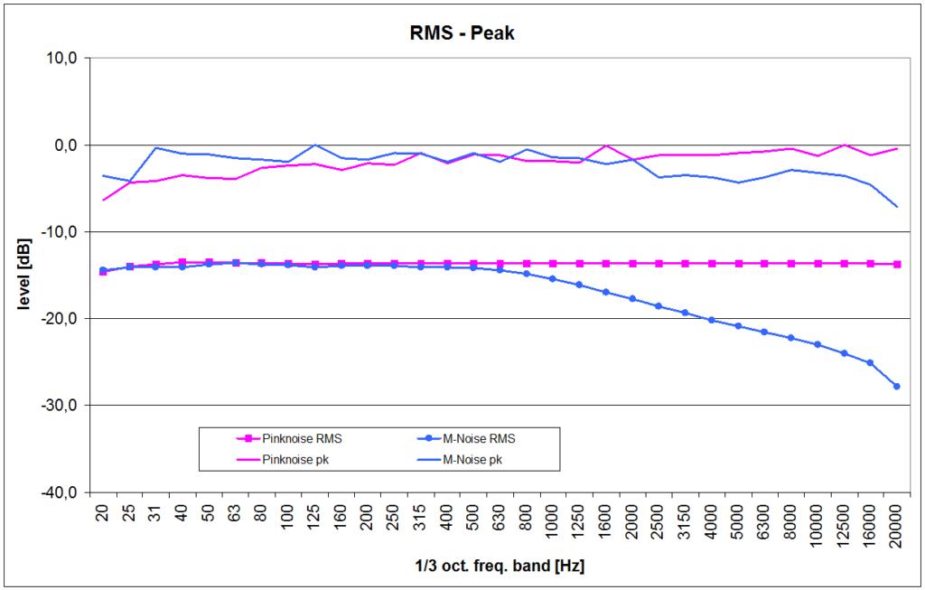 Peak- und RMS-Werte
