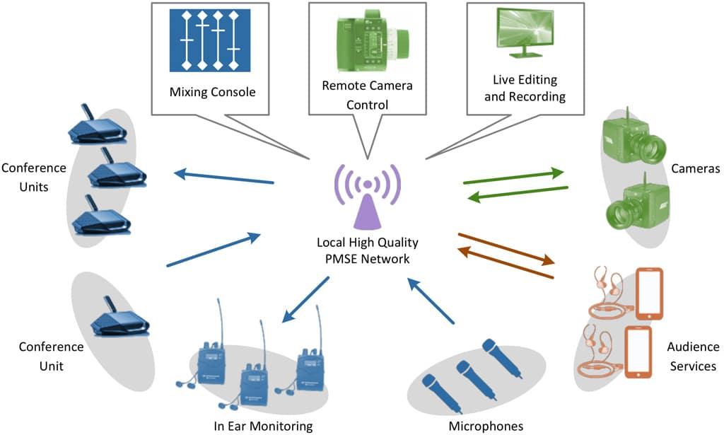 Grafik: Topologie von PMSE-Anwendungen innerhalb 5G
