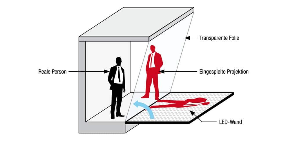 Effektfolie Pepper´s Ghost: In der Folie spiegelt sich das Bild der davorliegenden LED-Wand