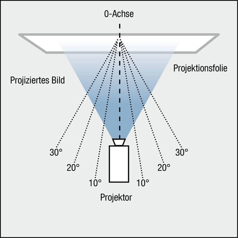 0-Achse und seitliche Betrachtungswinkel einer Aufprojektion