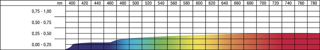 Farbspektrogramm einer Projektionsfolie