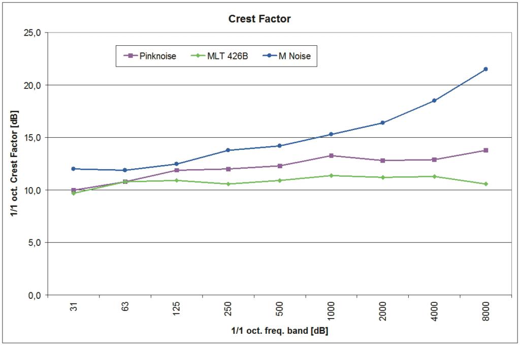 Crestfaktoren