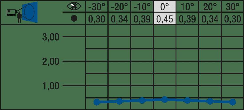 Leuchtdichtediagramm Schleiernessel CS