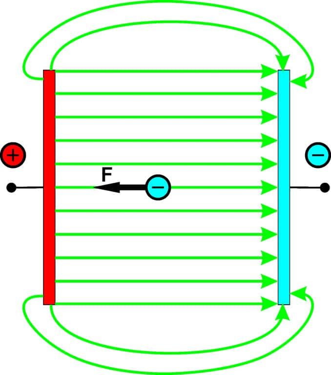 Schaubild: Elektrisches Feld