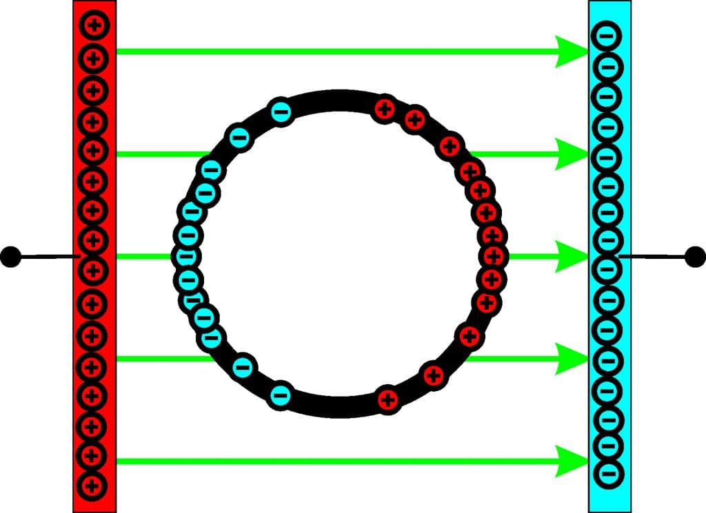 Schaubild: Faradayscher Käfig