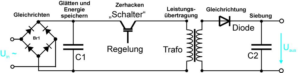 Schaubild: Grundprinzip eines Schaltnetzteils