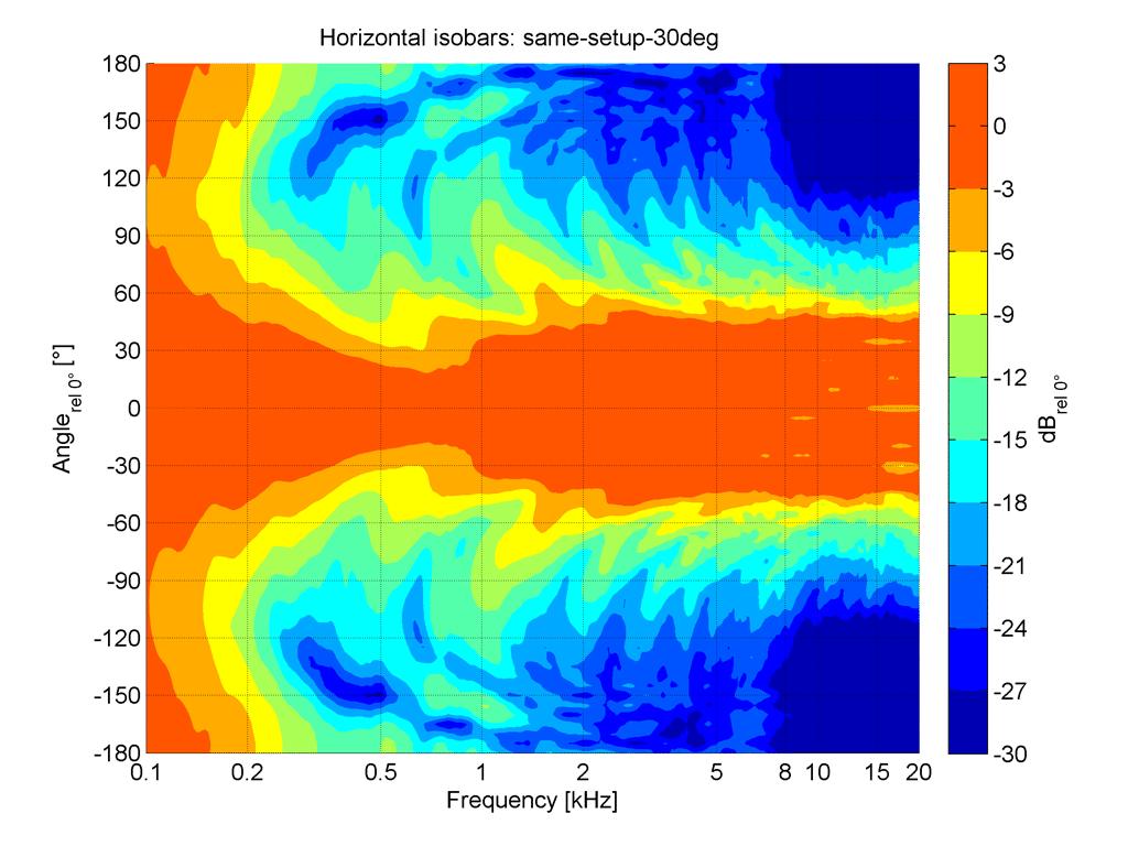 Isobaren des 3er-Arrays mit 30° Splay-Winkel ohne MDC-Filterung (Abb. 13)