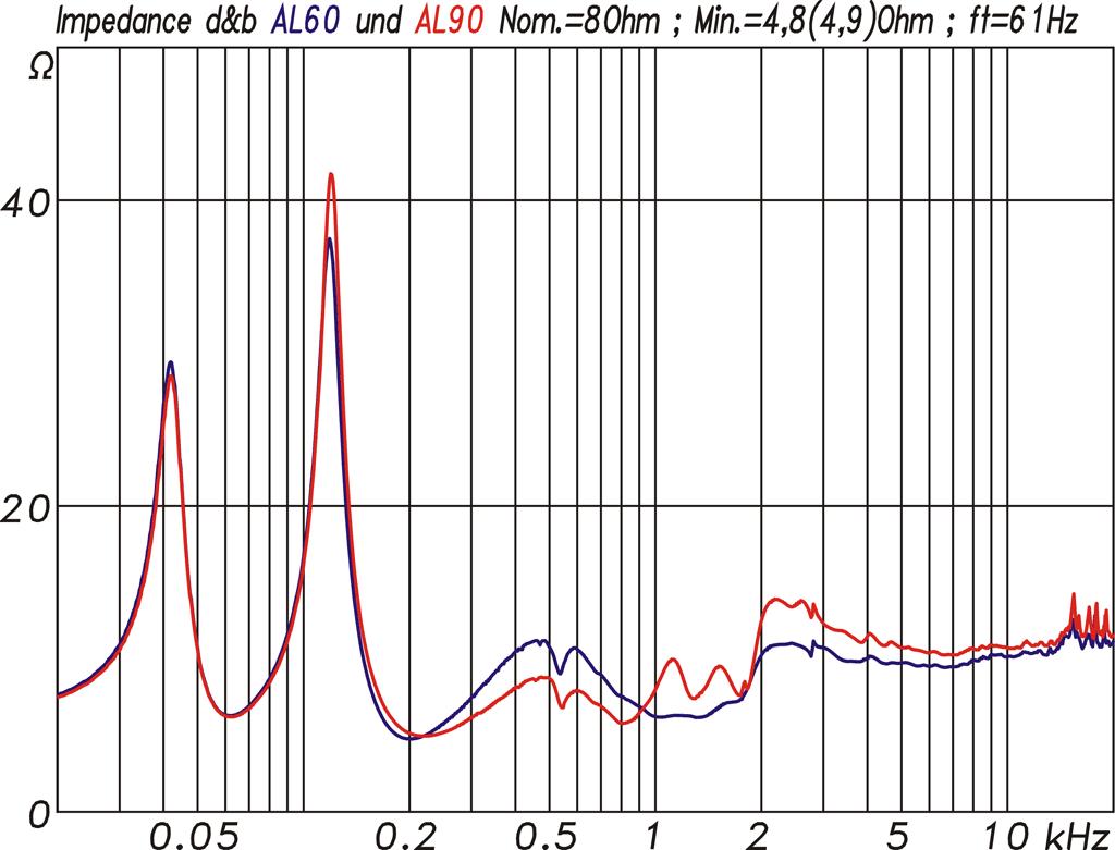 Diagramm Impedanzkurven