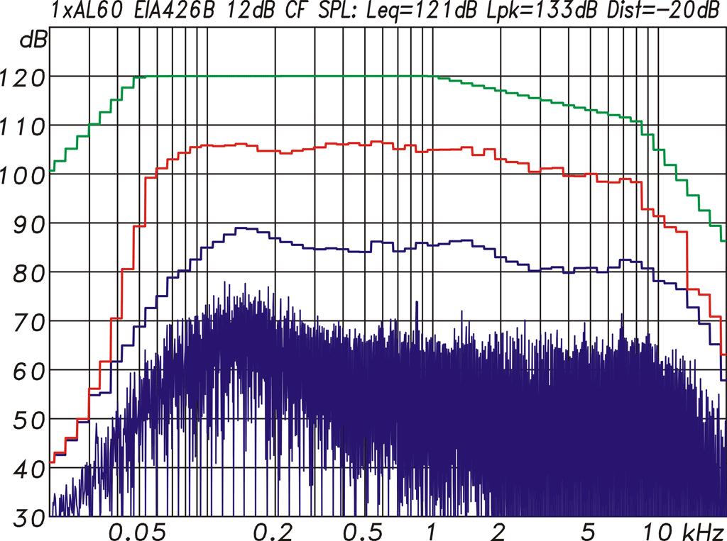 Diagramm Multitonmessung einer AL60 als Point Source