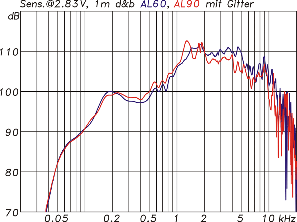 Diagramm Frequenzgang und Sensitivity