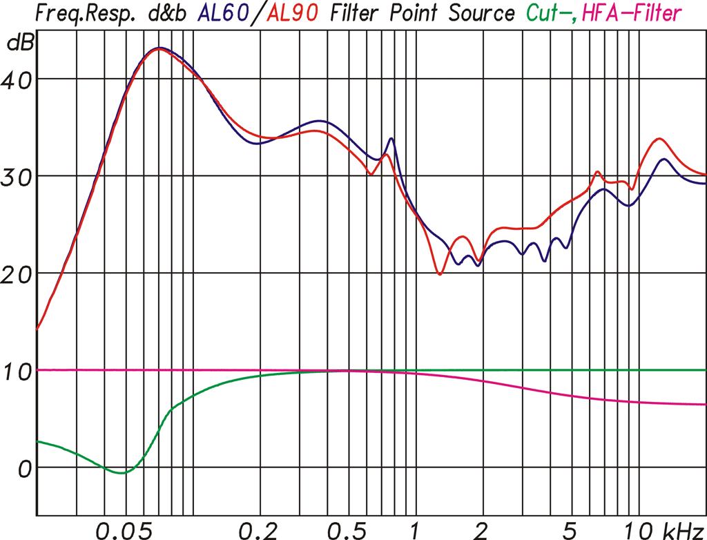 Diagramm Filterfunktionen im Point-Source-Modus