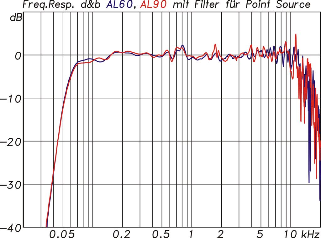 Diagramm Frequenzgang im Point-Source-Modus