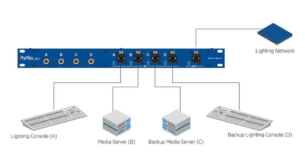 Anwendungsbeispiel ProPlex GBS Network Selector