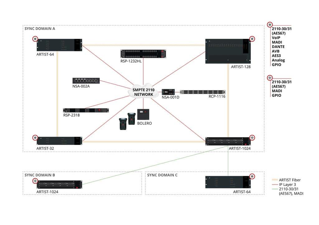 Riedel Intercom-Matrix
