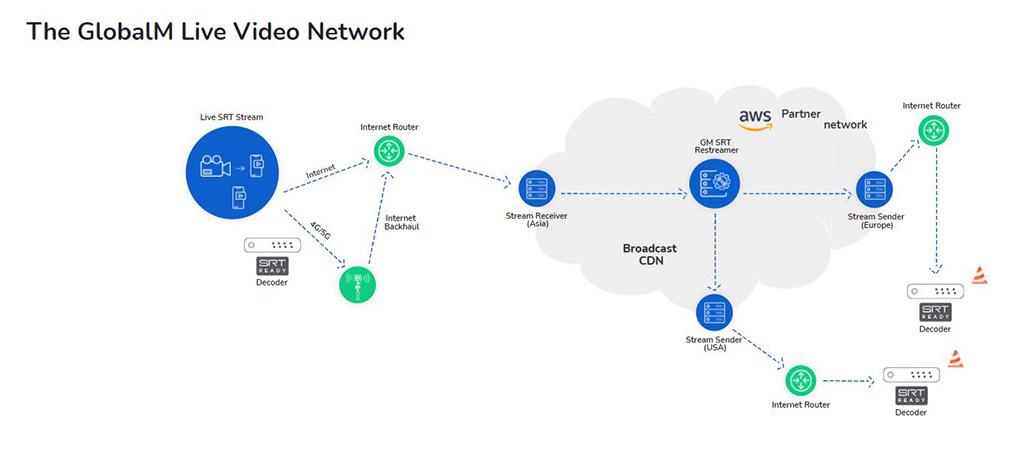 GlobalM Network