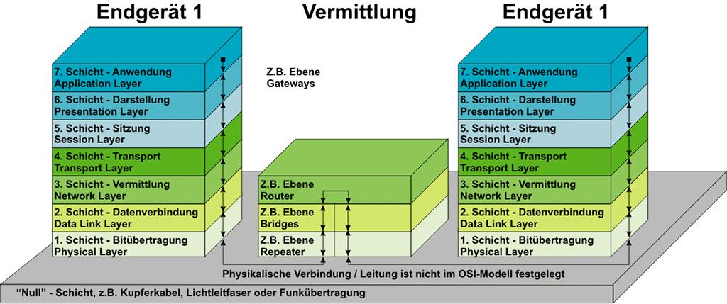 OSI Schichtenmodell