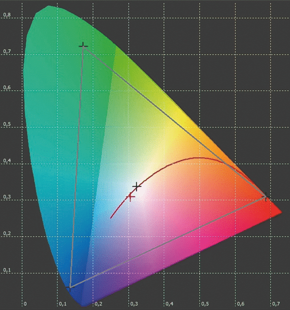 LED-Farben
