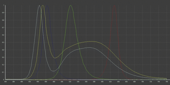 Spektren der LED-Farben